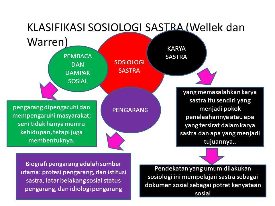 KLASIFIKASI SOSIOLOGI SASTRA (Wellek dan Warren) SOSIOLOGI SASTRA KARYA SASTRA PENGARANG PEMBACA DAN DAMPAK SOSIAL yang memasalahkan karya sastra itu