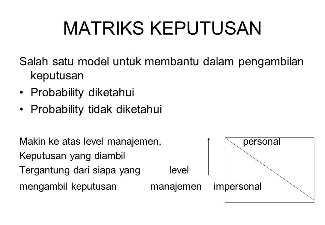 MATRIKS KEPUTUSAN Salah satu model untuk membantu dalam pengambilan keputusan Probability diketahui Probability tidak diketahui Makin ke atas level ma