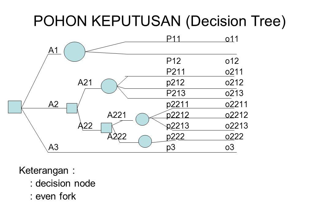 POHON KEPUTUSAN (Decision Tree) P11o11 A1 P12o12 P211o211 A21p212o212 P213o213 A2p2211o2211 A221 p2212o2212 A22p2213o2213 A222p222o222 A3p3o3 Keterang