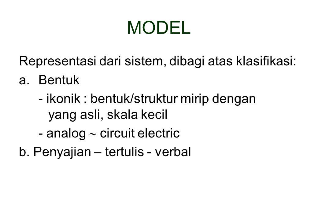 MODEL Representasi dari sistem, dibagi atas klasifikasi: a.Bentuk - ikonik : bentuk/struktur mirip dengan yang asli, skala kecil - analog  circuit el