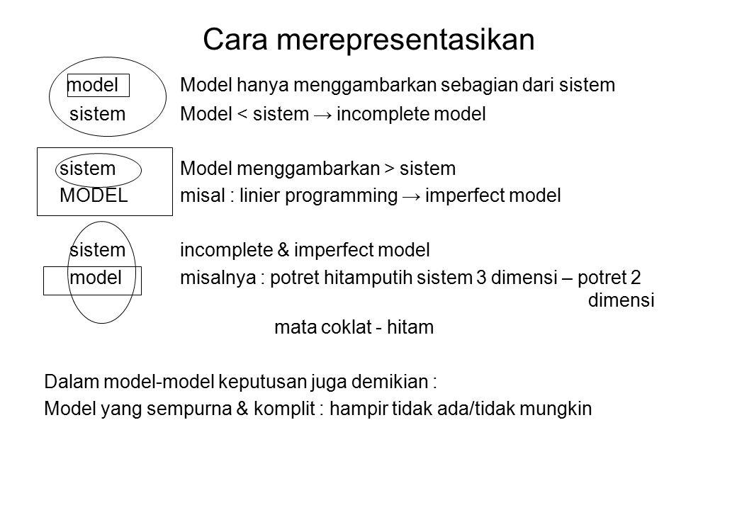Cara merepresentasikan model Model hanya menggambarkan sebagian dari sistem sistemModel < sistem → incomplete model sistemModel menggambarkan > sistem