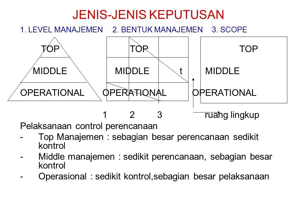 JENIS-JENIS KEPUTUSAN 1. LEVEL MANAJEMEN 2. BENTUK MANAJEMEN3. SCOPE TOPTOP TOP MIDDLE MIDDLE t MIDDLE OPERATIONALOPERATIONAL OPERATIONAL 123 ruang li