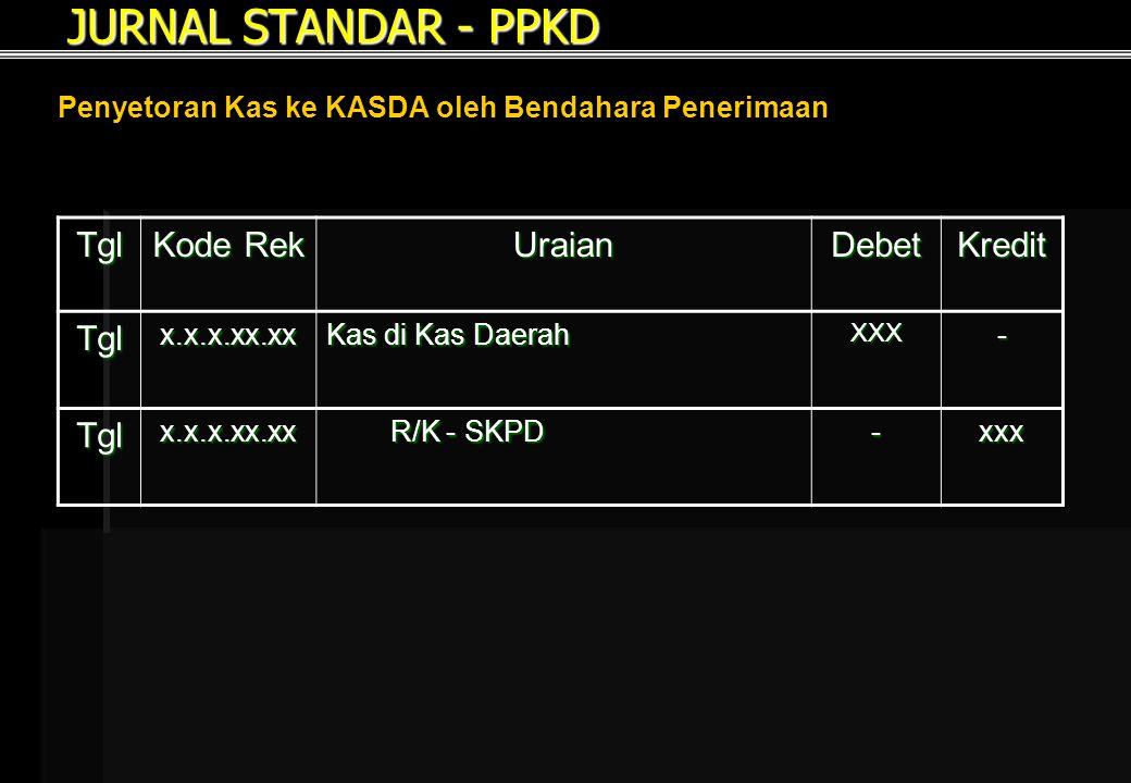 JURNAL STANDAR - PPKD Penyetoran Kas ke KASDA oleh Bendahara Penerimaan Tgl Kode Rek UraianDebetKredit Tglx.x.x.xx.xx Kas di Kas Daerah XXX- Tglx.x.x.xx.xx R/K - SKPD R/K - SKPD-xxx