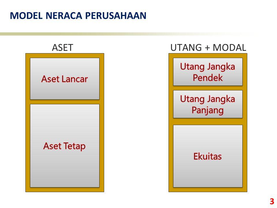 3 MODEL NERACA PERUSAHAAN ASET UTANG + MODAL