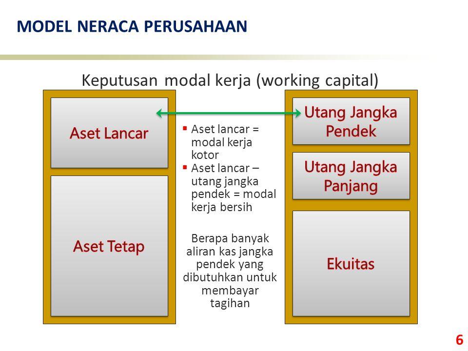6 MODEL NERACA PERUSAHAAN Keputusan modal kerja (working capital) Berapa banyak aliran kas jangka pendek yang dibutuhkan untuk membayar tagihan  Aset lancar = modal kerja kotor  Aset lancar – utang jangka pendek = modal kerja bersih