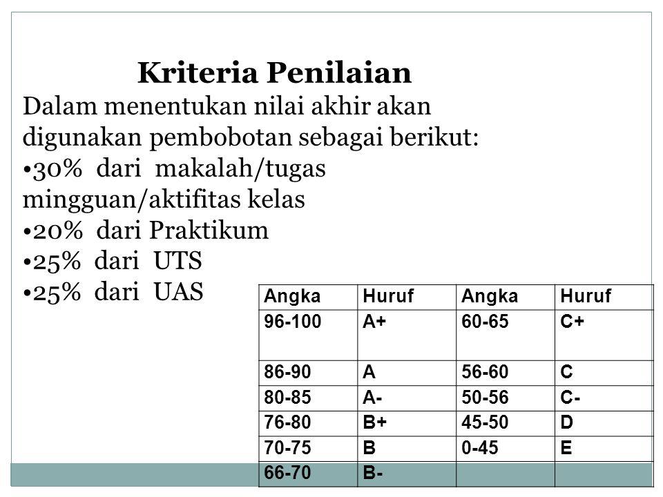 AngkaHurufAngkaHuruf 96-100A+60-65C+ 86-90A56-60C 80-85A-50-56C- 76-80B+45-50D 70-75B0-45E 66-70B- Kriteria Penilaian Dalam menentukan nilai akhir akan digunakan pembobotan sebagai berikut: 30% dari makalah/tugas mingguan/aktifitas kelas 20% dari Praktikum 25% dari UTS 25% dari UAS
