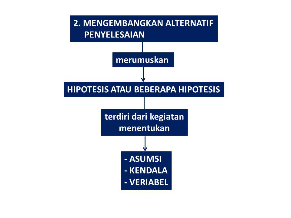 2. MENGEMBANGKAN ALTERNATIF PENYELESAIAN merumuskan HIPOTESIS ATAU BEBERAPA HIPOTESIS terdiri dari kegiatan menentukan - ASUMSI - KENDALA - VERIABEL