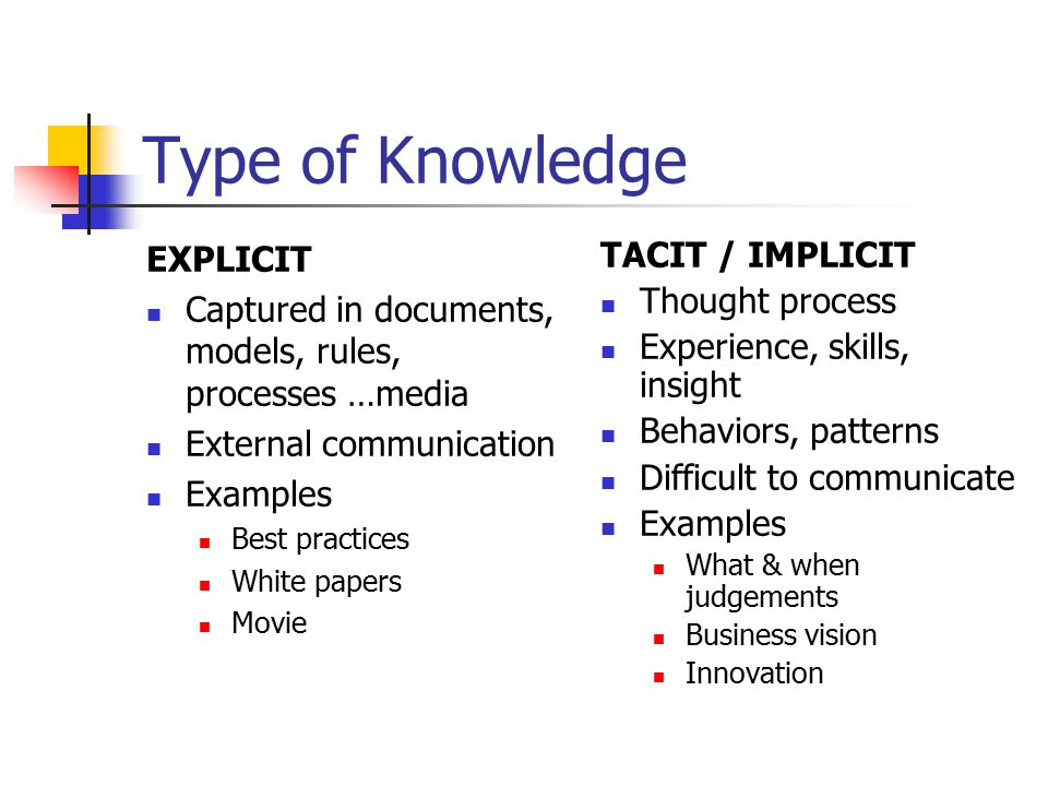 Type of Knowledge EXPLICIT Captured in documents, models, rules, processes …media External communication Examples Best practices White papers Movie TA