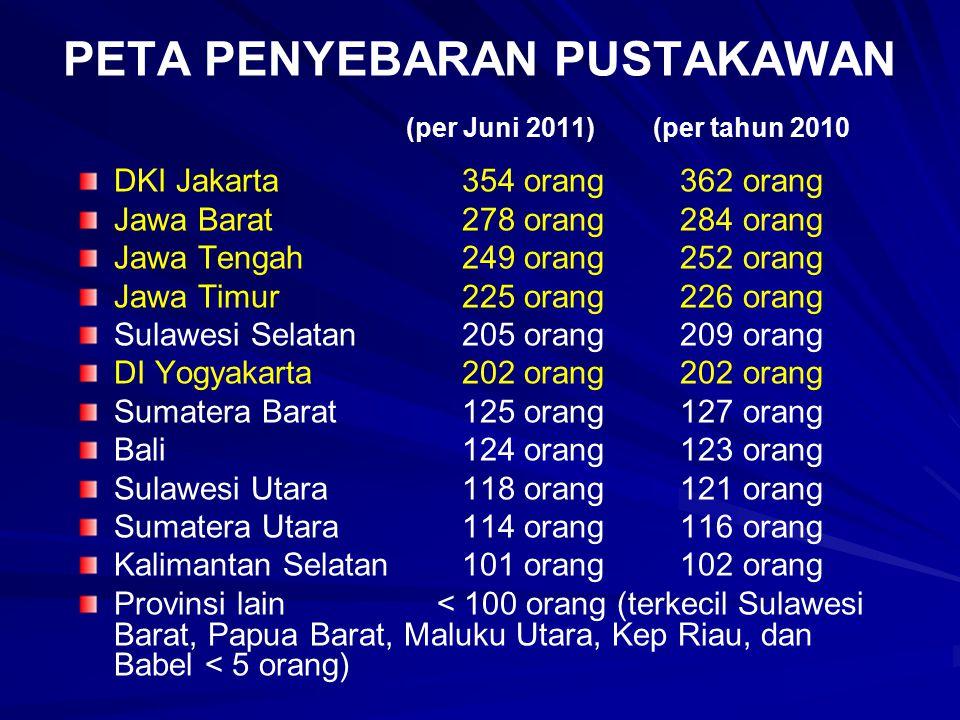 PETA PENYEBARAN PUSTAKAWAN (per Juni 2011) (per tahun 2010 DKI Jakarta354 orang 362 orang Jawa Barat278 orang 284 orang Jawa Tengah249 orang 252 orang