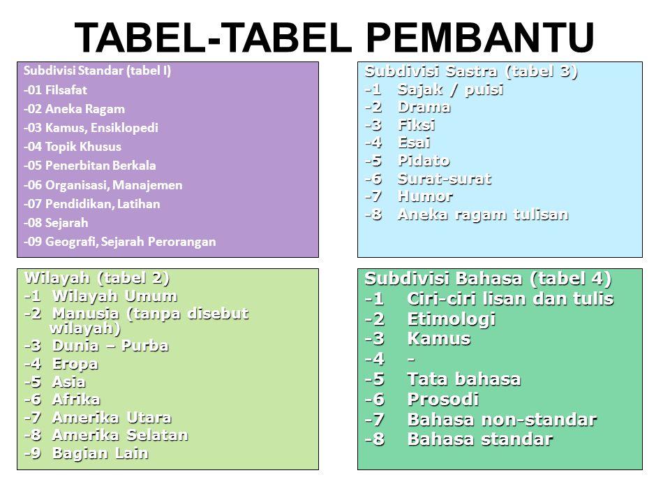 DDC ADA 6 TABEL PEMBANTU 1. TABEL 1: SUBDIVIS STANDARD 2. TABEL 2: WILAYAH 3. TABEL 3 : SUBDIVISI DARI MASING- MASING KESUSASTERAAN 4. TABEL 4: SUBDIV