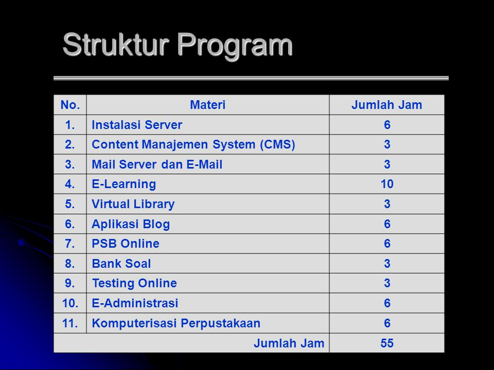 Struktur Program No.MateriJumlah Jam 1.Instalasi Server6 2.Content Manajemen System (CMS)3 3.Mail Server dan E-Mail3 4.E-Learning10 5.Virtual Library3 6.Aplikasi Blog6 7.PSB Online6 8.Bank Soal3 9.Testing Online3 10.E-Administrasi6 11.Komputerisasi Perpustakaan6 Jumlah Jam55