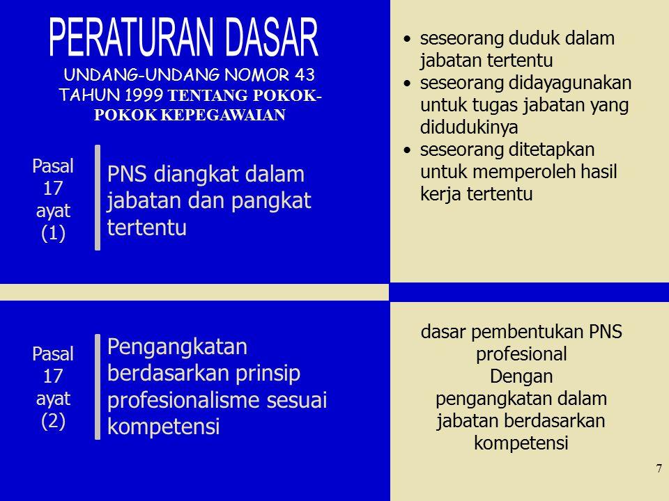 PERATURAN PEMERINTAH REPUBLIK INDONESIA NOMOR 40 TAHUN 2010 TENTANg JABATAN FUNGSIONAL PEGAWAI NEGERI SIPIL PERATURAN PRESIDEN REPUBLIK INDONESIA NOMOR 81 TAHUN 2010 TENTANG GRAND DESIGN REFORMASI BIROKRASI 2010 – 2025 Dasar Hukum Jabatan Fungsional