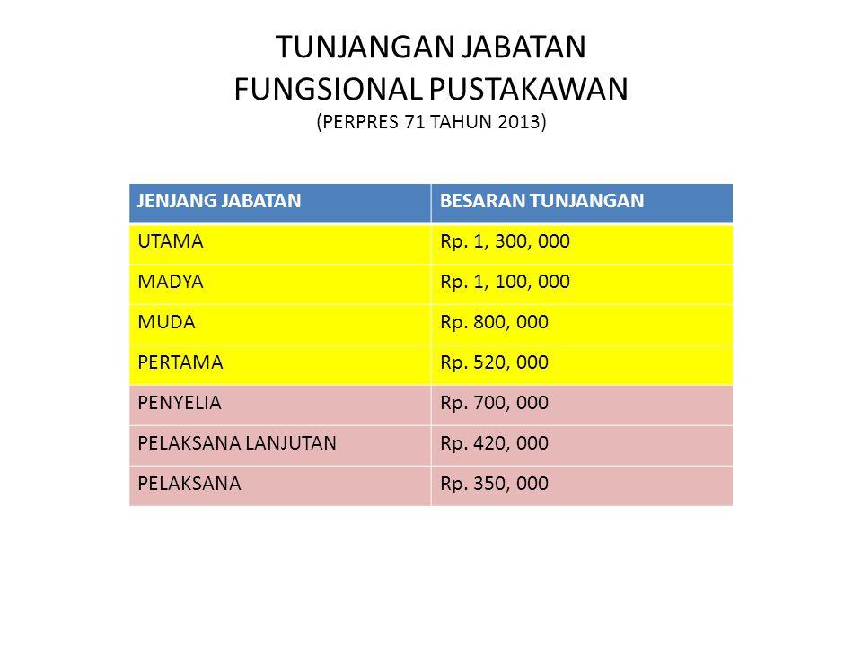 TUNJANGAN JABATAN FUNGSIONAL PUSTAKAWAN (PERPRES 71 TAHUN 2013) JENJANG JABATANBESARAN TUNJANGAN UTAMARp. 1, 300, 000 MADYARp. 1, 100, 000 MUDARp. 800
