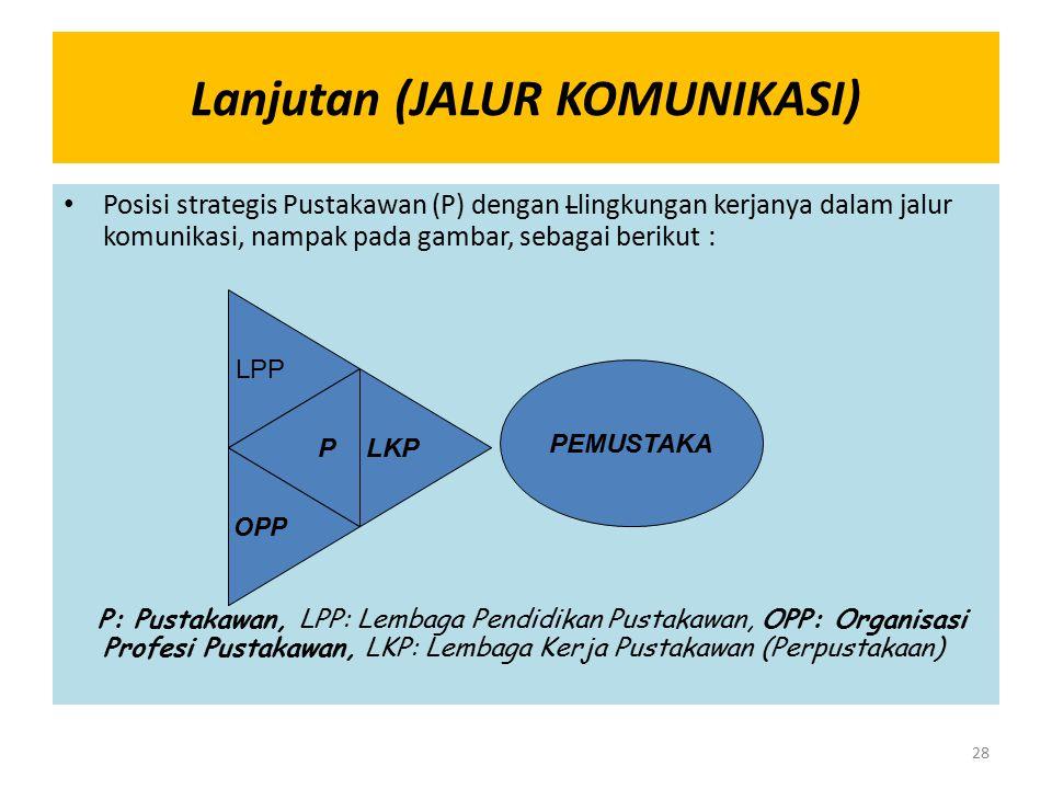 Lanjutan (JALUR KOMUNIKASI) Posisi strategis Pustakawan (P) dengan Llingkungan kerjanya dalam jalur komunikasi, nampak pada gambar, sebagai berikut :