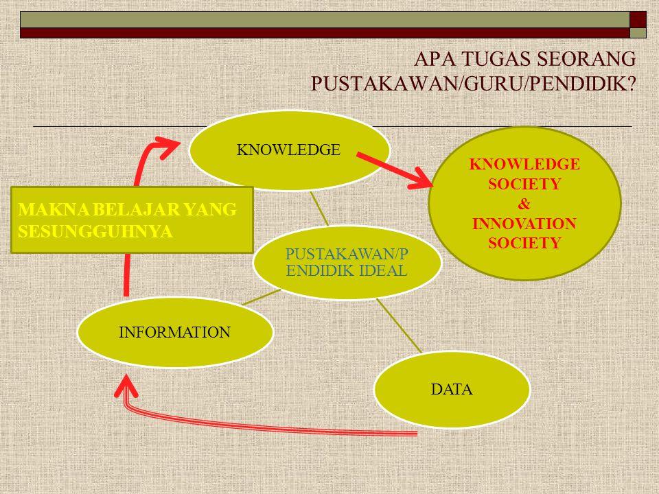 APA TUGAS SEORANG PUSTAKAWAN/GURU/PENDIDIK? PUSTAKAWAN/P ENDIDIK IDEAL KNOWLEDGE INFORMATION DATA KNOWLEDGE SOCIETY & INNOVATION SOCIETY MAKNA BELAJAR