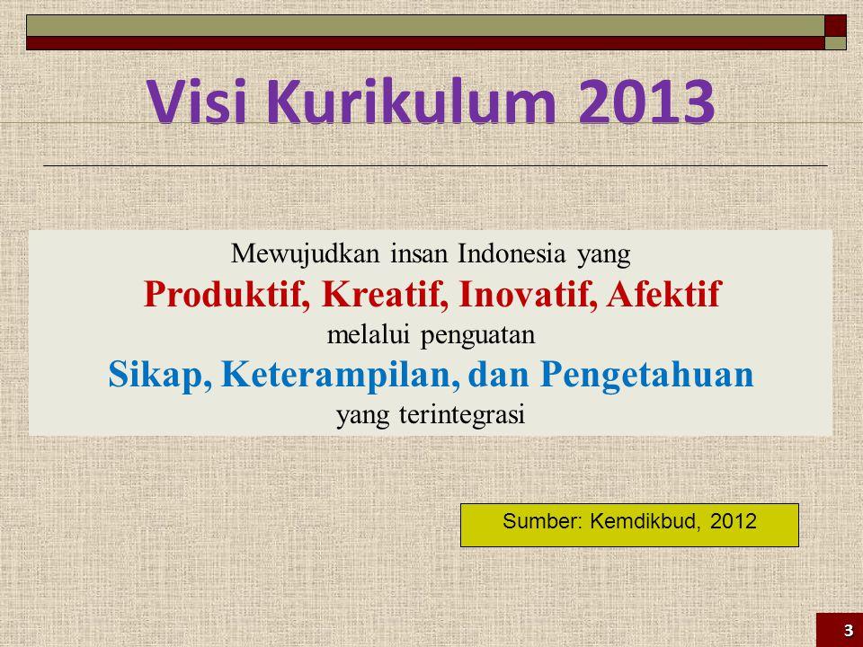 Visi Kurikulum 2013 Mewujudkan insan Indonesia yang Produktif, Kreatif, Inovatif, Afektif melalui penguatan Sikap, Keterampilan, dan Pengetahuan yang