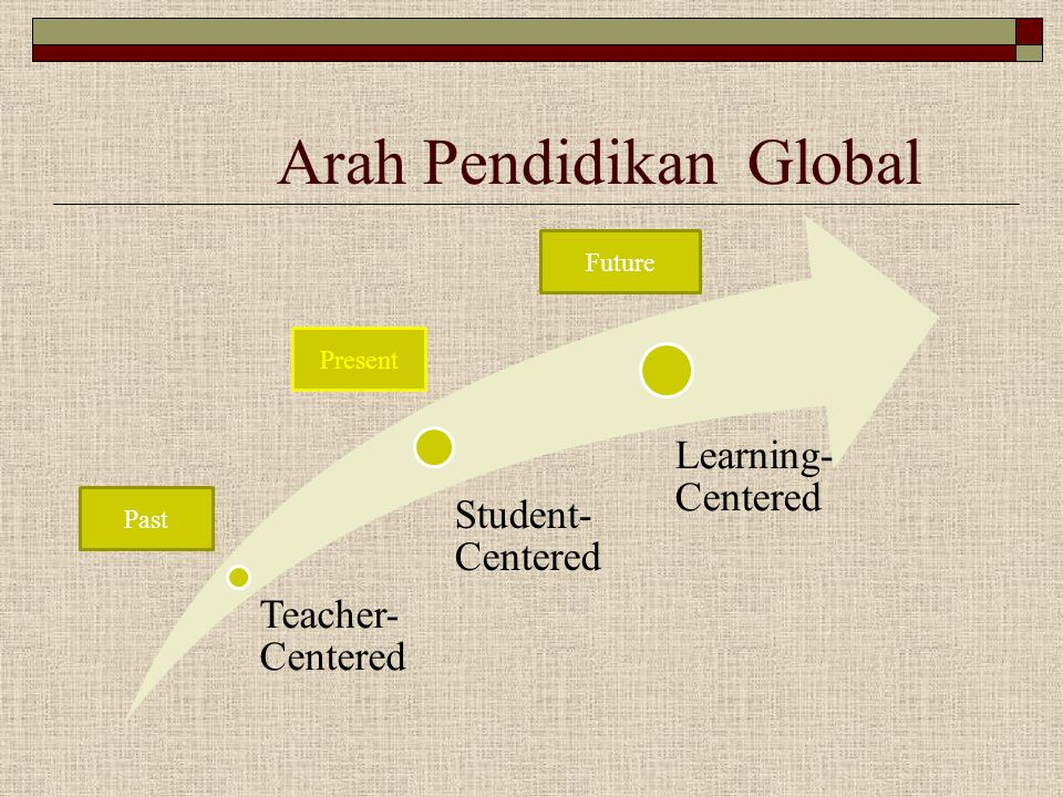 Arah Pendidikan Global Teacher- Centered Student- Centered Learning- Centered Past Future Present