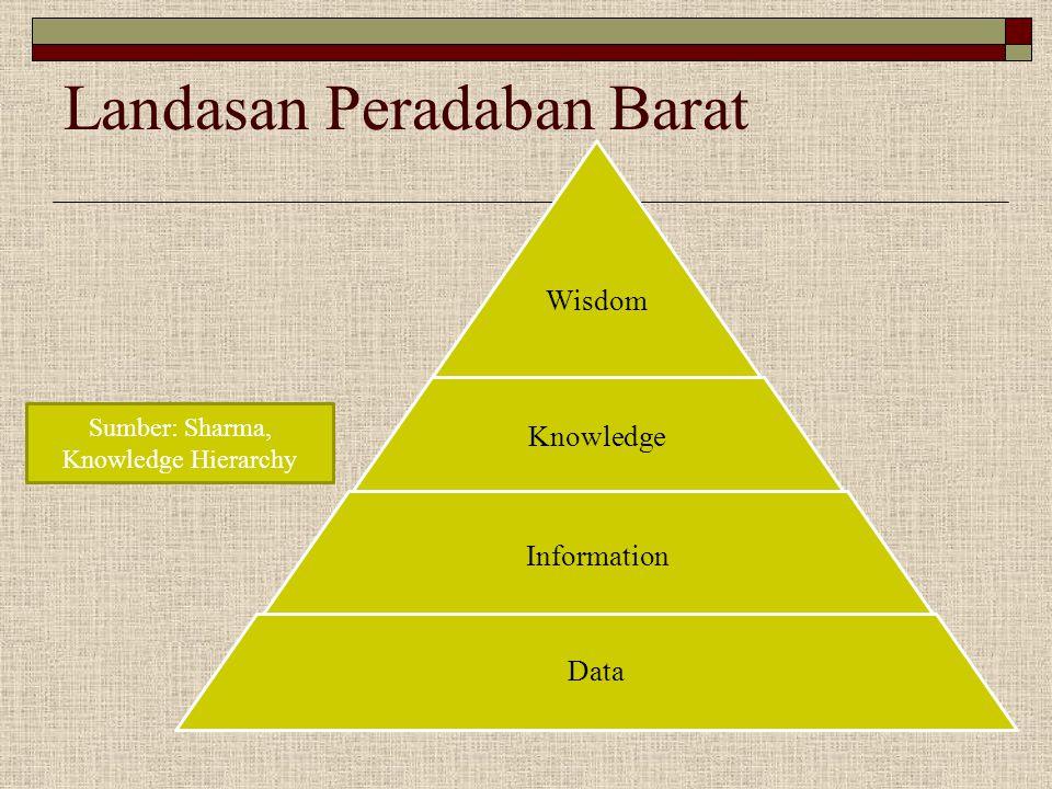 Landasan Peradaban Barat Wisdom Knowledge Information Data Sumber: Sharma, Knowledge Hierarchy
