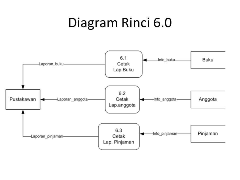Diagram Rinci 6.0