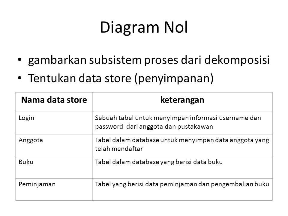 Diagram Nol gambarkan subsistem proses dari dekomposisi Tentukan data store (penyimpanan) Nama data storeketerangan LoginSebuah tabel untuk menyimpan