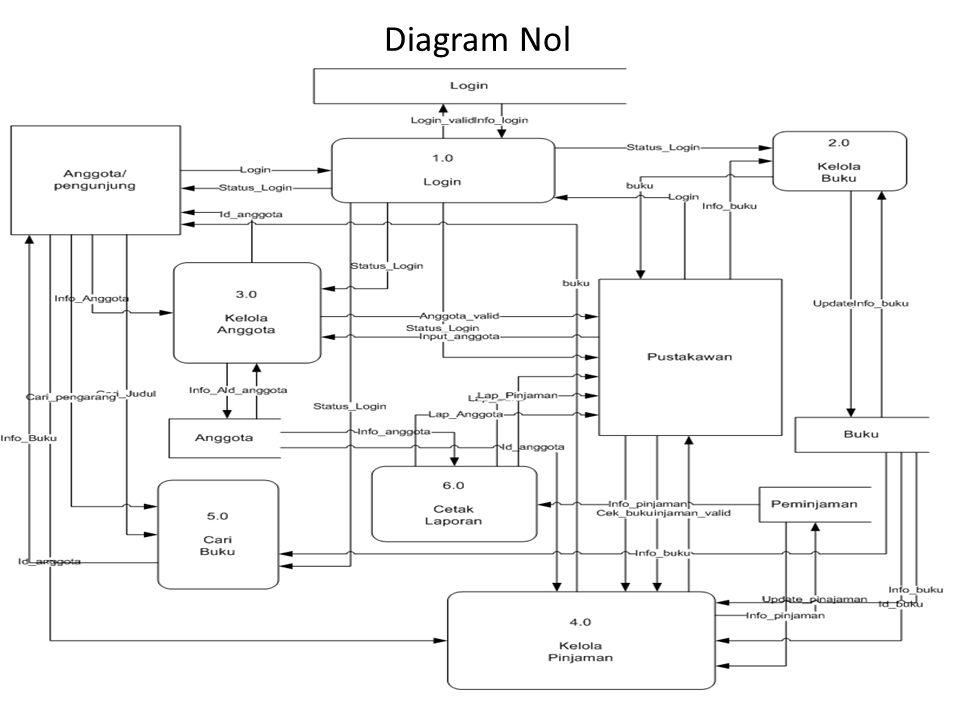Diagram Rinci 1.0