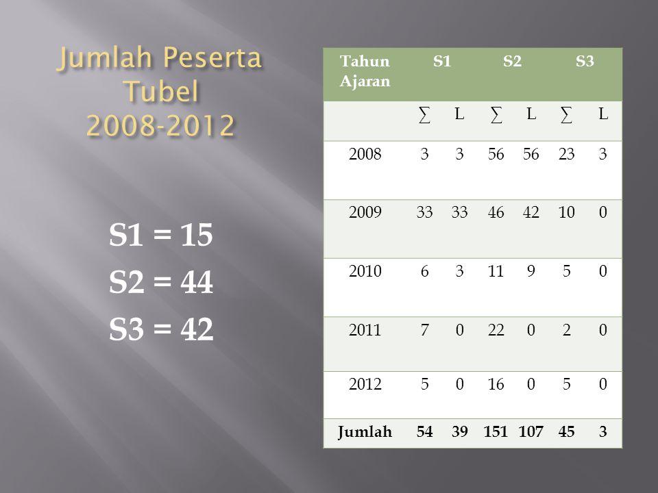 Jumlah Peserta Tubel 2008-2012 Tahun Ajaran S1S2S3 ∑L∑L∑L 20083356 233 200933 464242100 20106311950 20117022020 20125016050 Jumlah543939151107453 S1 = 15 S2 = 44 S3 = 42