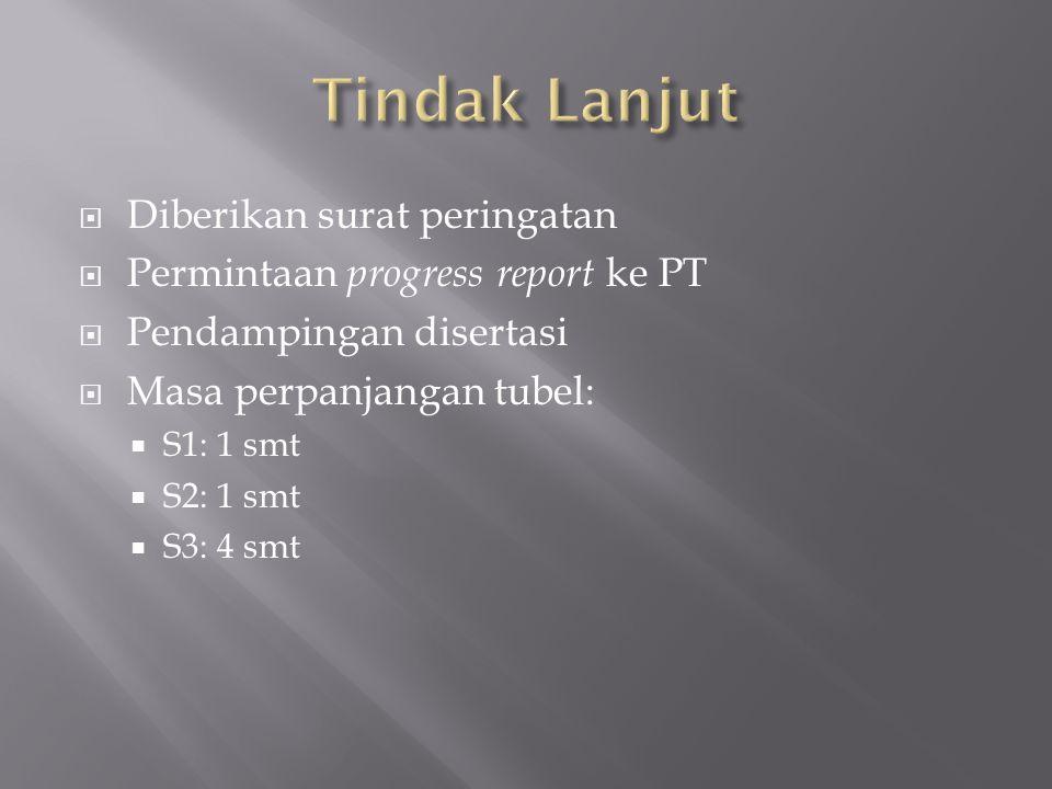  Diberikan surat peringatan  Permintaan progress report ke PT  Pendampingan disertasi  Masa perpanjangan tubel:  S1: 1 smt  S2: 1 smt  S3: 4 smt