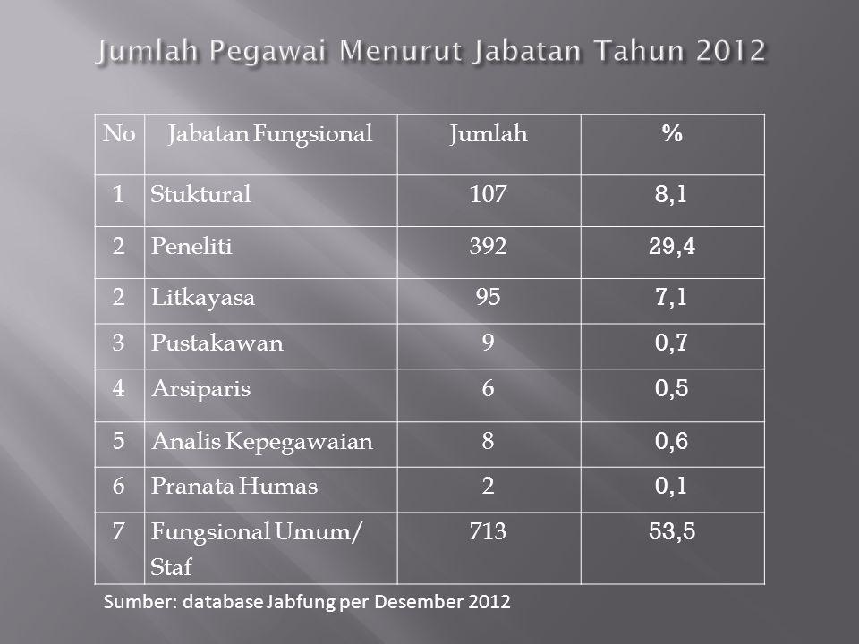 Jumlah Pegawai Menurut Jabatan Tahun 2012 Jumlah Pegawai Menurut Jabatan Tahun 2012 NoJabatan FungsionalJumlah % 1Stuktural107 8,1 2Peneliti392 29,4 2Litkayasa9595 7,1 3Pustakawan9 0,7 4Arsiparis6 0,5 5Analis Kepegawaian8 0,6 6Pranata Humas2 0,1 7Fungsional Umum/ Staf 713 53,5 Sumber: database Jabfung per Desember 2012
