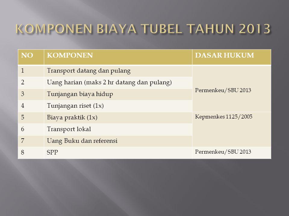 NOKOMPONENDASAR HUKUM 1Transport datang dan pulang Permenkeu/SBU 2013 2Uang harian (maks 2 hr datang dan pulang) 3Tunjangan biaya hidup 4Tunjangan ris