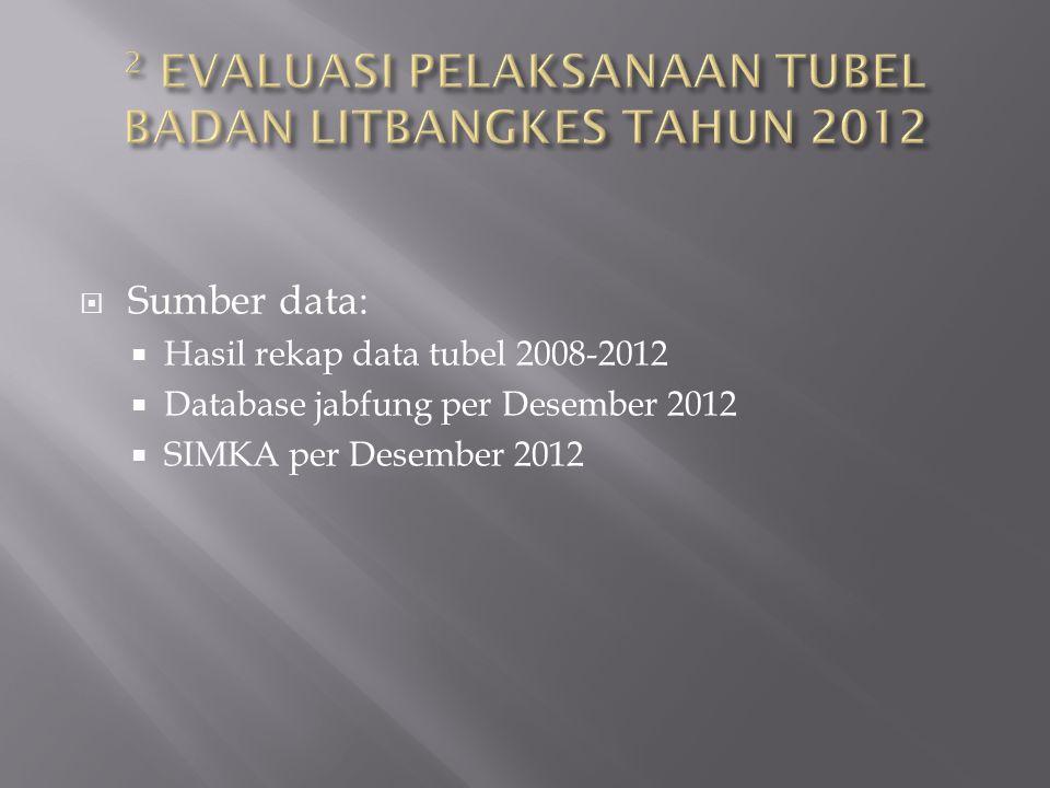  Sumber data:  Hasil rekap data tubel 2008-2012  Database jabfung per Desember 2012  SIMKA per Desember 2012