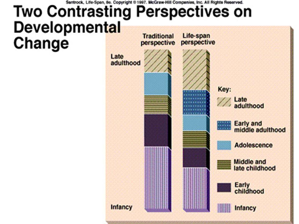 Ciri-ciri Perkembangan :  Perkembangan menimbulkan perubahan  Perkembangan awal menentukan perkembangan selanjutnya.