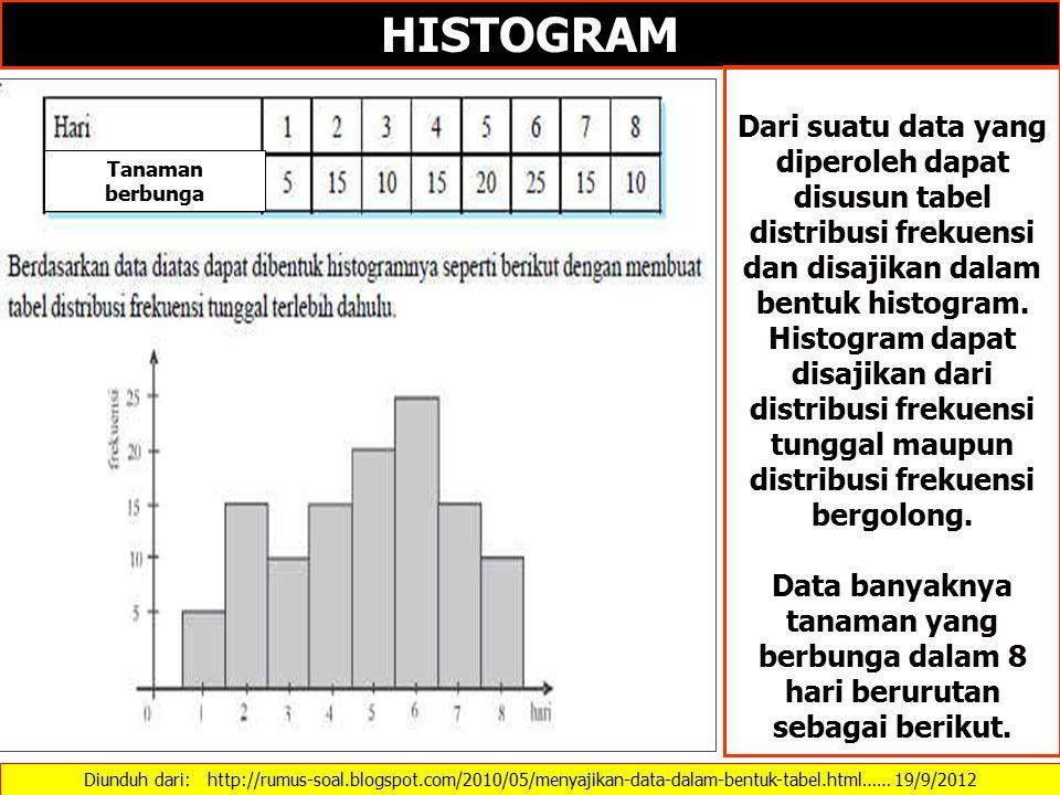 Diunduh dari: http://rumus-soal.blogspot.com/2010/05/menyajikan-data-dalam-bentuk-tabel.html…… 19/9/2012 HISTOGRAM Dari suatu data yang diperoleh dapat disusun tabel distribusi frekuensi dan disajikan dalam bentuk histogram.