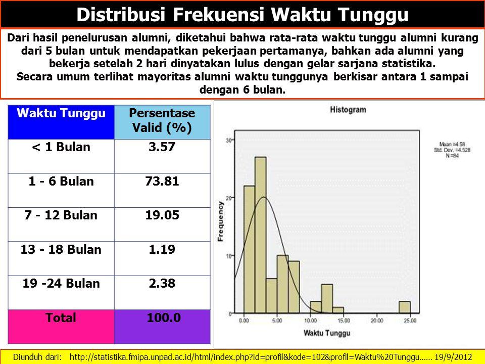 Diunduh dari: http://statistika.fmipa.unpad.ac.id/html/index.php?id=profil&kode=102&profil=Waktu%20Tunggu…… 19/9/2012 Distribusi Frekuensi Waktu Tungg