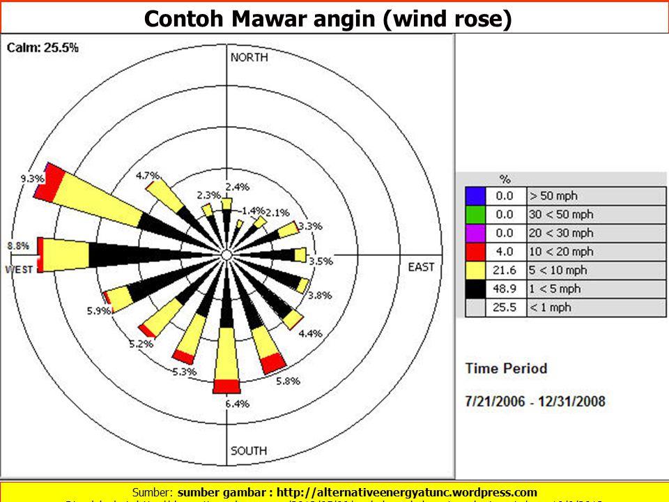 Sumber: sumber gambar : http://alternativeenergyatunc.wordpress.com Diunduh dari: http://rlarasati.wordpress.com/2012/05/09/peubah-peubah-meteorologi-angin/ …… 19/9/2012 Contoh Mawar angin (wind rose)