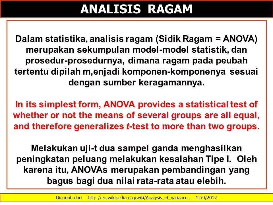Diunduh dari: http://en.wikipedia.org/wiki/Analysis_of_variance…… 12/9/2012 ANALISIS RAGAM Dalam statistika, analisis ragam (Sidik Ragam = ANOVA) merupakan sekumpulan model-model statistik, dan prosedur-prosedurnya, dimana ragam pada peubah tertentu dipilah m,enjadi komponen-komponenya sesuai dengan sumber keragamannya.