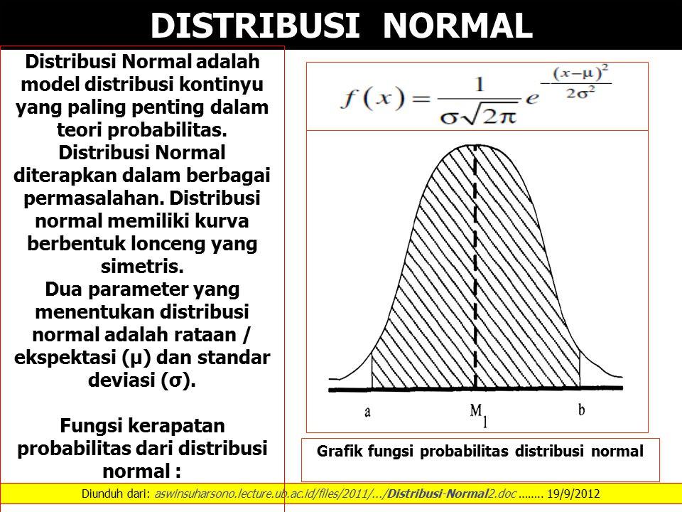 Diunduh dari: aswinsuharsono.lecture.ub.ac.id/files/2011/.../Distribusi-Normal2.doc …….. 19/9/2012 DISTRIBUSI NORMAL Distribusi Normal adalah model di