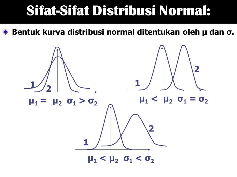 Sifat-Sifat Distribusi Normal: Bentuk kurva distribusi normal ditentukan oleh μ dan σ. 1 2 μ 1 = μ 2 σ 1 > σ 2 1 2 μ 1 < μ 2 σ 1 = σ 2 1 2 μ 1 < μ 2 σ