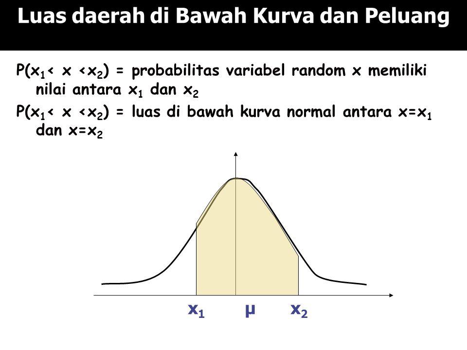 Luas daerah di Bawah Kurva dan Peluang P(x 1 < x <x 2 ) = probabilitas variabel random x memiliki nilai antara x 1 dan x 2 P(x 1 < x <x 2 ) = luas di bawah kurva normal antara x=x 1 dan x=x 2 x 1 μ x 2
