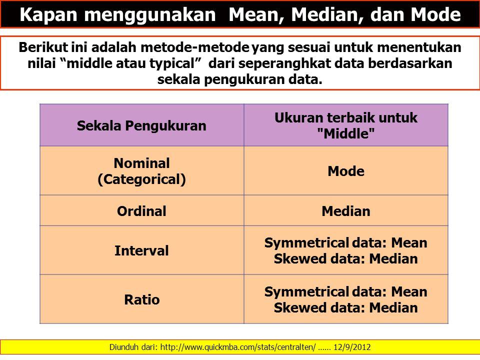 Diunduh dari: http://www.quickmba.com/stats/centralten/ …… 12/9/2012 Kapan menggunakan Mean, Median, dan Mode Berikut ini adalah metode-metode yang sesuai untuk menentukan nilai middle atau typical dari seperanghkat data berdasarkan sekala pengukuran data.