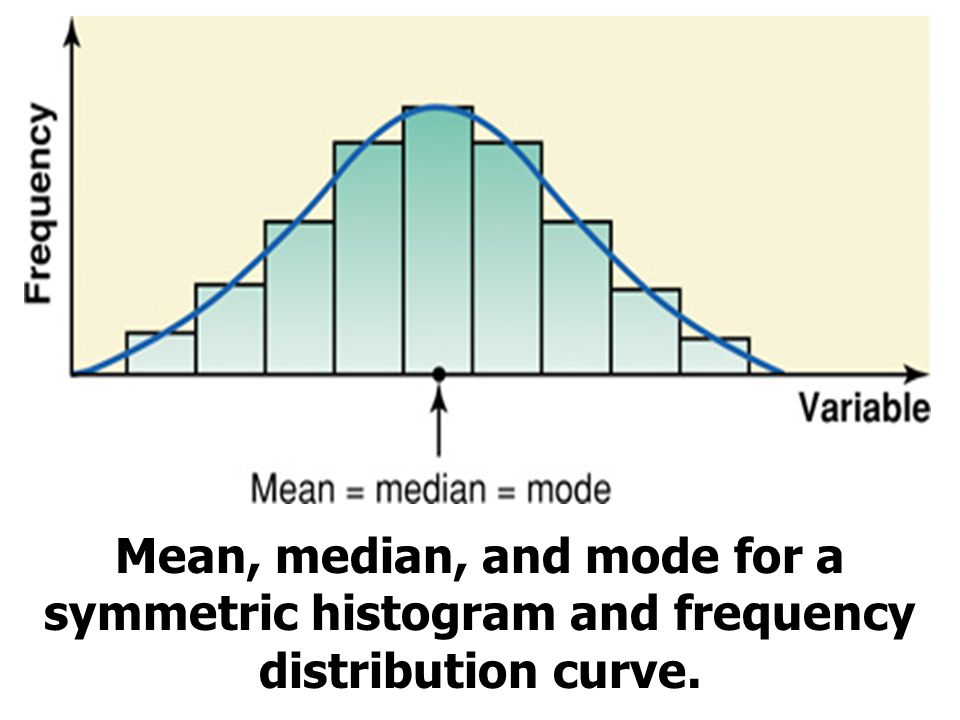 Mean, median, and mode for a symmetric histogram and frequency distribution curve.