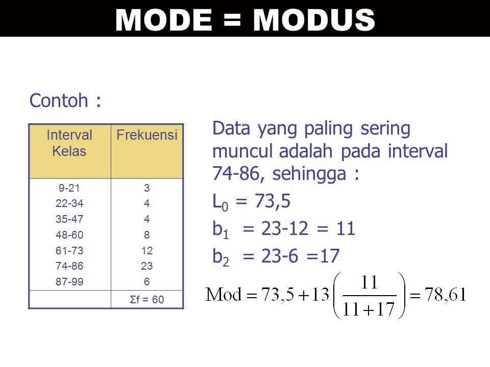Contoh : Data yang paling sering muncul adalah pada interval 74-86, sehingga : L 0 = 73,5 b 1 = 23-12 = 11 b 2 = 23-6 =17 Interval Kelas Frekuensi 9-2