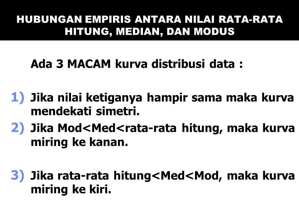 HUBUNGAN EMPIRIS ANTARA NILAI RATA-RATA HITUNG, MEDIAN, DAN MODUS Ada 3 MACAM kurva distribusi data : 1) Jika nilai ketiganya hampir sama maka kurva m