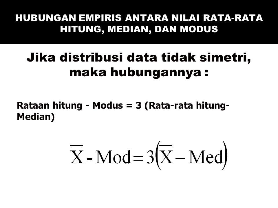 HUBUNGAN EMPIRIS ANTARA NILAI RATA-RATA HITUNG, MEDIAN, DAN MODUS Jika distribusi data tidak simetri, maka hubungannya : Rataan hitung - Modus = 3 (Ra