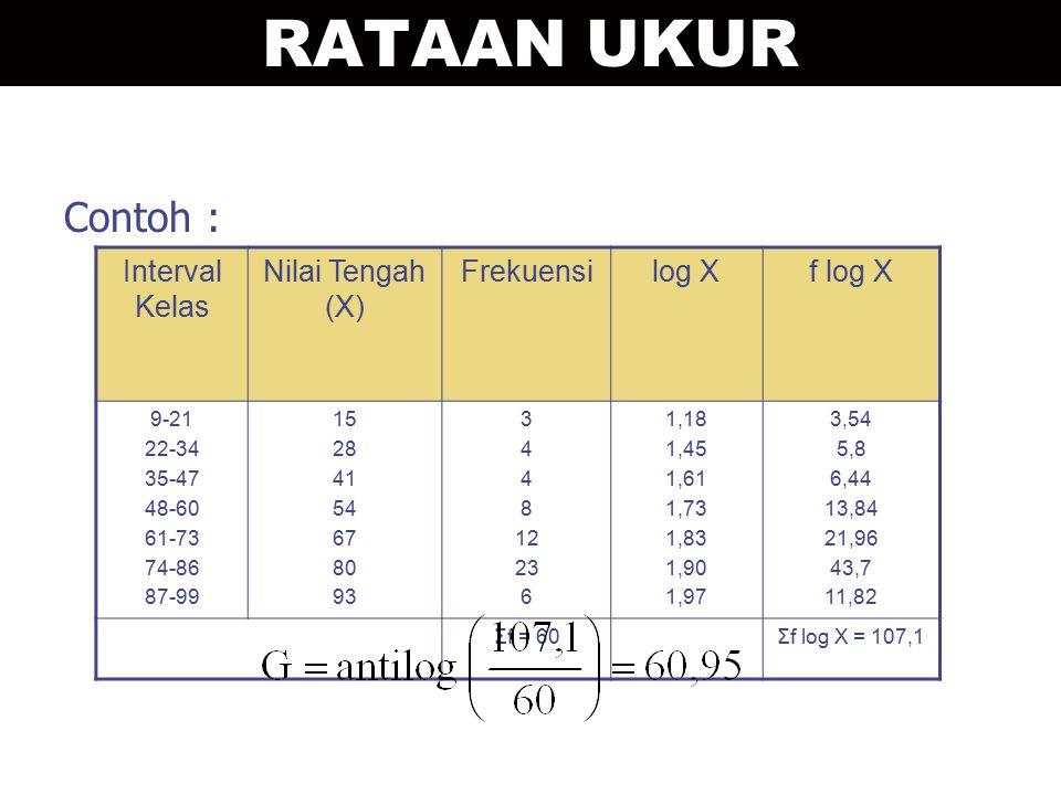 Contoh : Interval Kelas Nilai Tengah (X) Frekuensilog Xf log X 9-21 22-34 35-47 48-60 61-73 74-86 87-99 15 28 41 54 67 80 93 3 4 8 12 23 6 1,18 1,45 1,61 1,73 1,83 1,90 1,97 3,54 5,8 6,44 13,84 21,96 43,7 11,82 Σf = 60Σf log X = 107,1 RATAAN UKUR