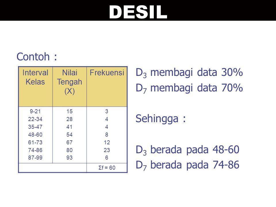 Contoh : D 3 membagi data 30% D 7 membagi data 70% Sehingga : D 3 berada pada 48-60 D 7 berada pada 74-86 Interval Kelas Nilai Tengah (X) Frekuensi 9-21 22-34 35-47 48-60 61-73 74-86 87-99 15 28 41 54 67 80 93 3 4 8 12 23 6 Σf = 60 DESIL