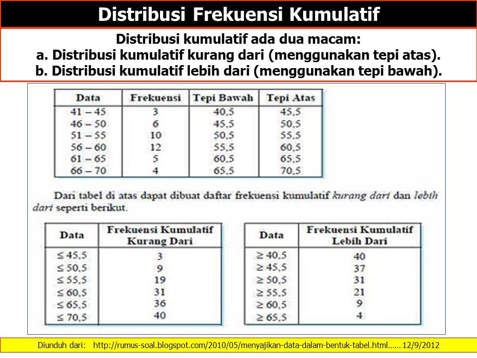 Diunduh dari: …… 12/9/2012 UKURAN KURTOSIS Keterangan : Jika nilai KK > 3 kurva leptokurtis (puncaknya runcing sekali) KK < 3 kurva platikurtis (puncaknya agak mendatar) KK = 0 kurva mesokurtis (puncaknya tidak begitu runcing atau distribusi normal) Contoh : Dari sekelompok data yang disusun dalam tabel distribusi frekuensi diketahui nilai Q1 = 55,24 ; Q3 = 73,64 ; P10 = 44,5 ;P90 = 82,5.
