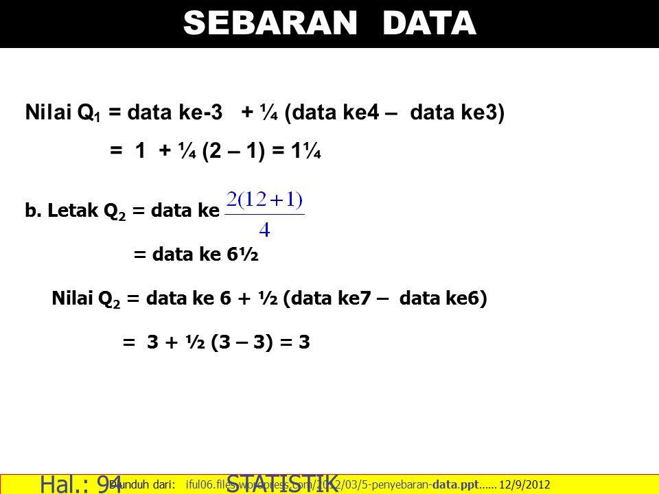 SEBARAN DATA Diunduh dari: iful06.files.wordpress.com/2012/03/5-penyebaran-data.ppt…… 12/9/2012 Hal.: 94 STATISTIK Nilai Q 1 = data ke-3 + ¼ (data ke4 – data ke3) = 1 + ¼ (2 – 1) = 1¼ b.