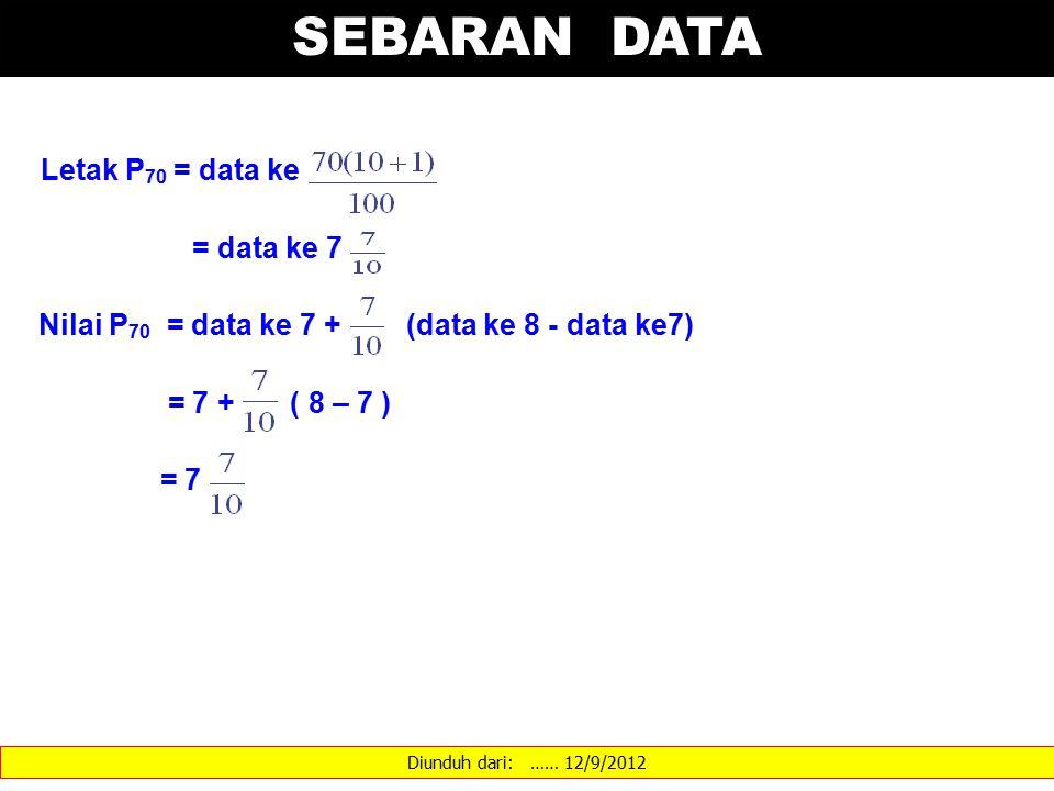 Diunduh dari: …… 12/9/2012 SEBARAN DATA Letak P 70 = data ke = data ke 7 Nilai P 70 = data ke 7 + (data ke 8 - data ke7) = 7 + ( 8 – 7 ) = 7