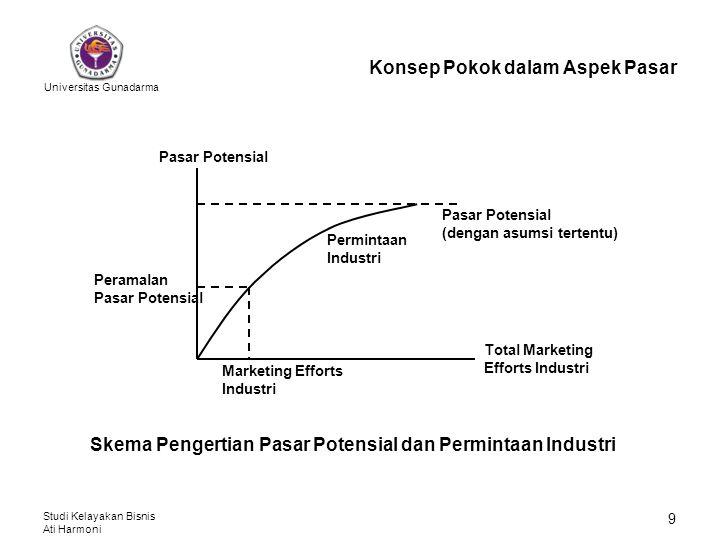 Universitas Gunadarma Studi Kelayakan Bisnis Ati Harmoni 9 Konsep Pokok dalam Aspek Pasar Peramalan Pasar Potensial Total Marketing Efforts Industri M