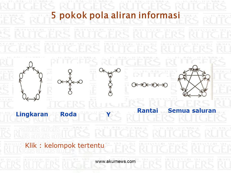 5 pokok pola aliran informasi Lingkaran RodaY RantaiSemua saluran Klik : kelompok tertentu www.akurnews.com